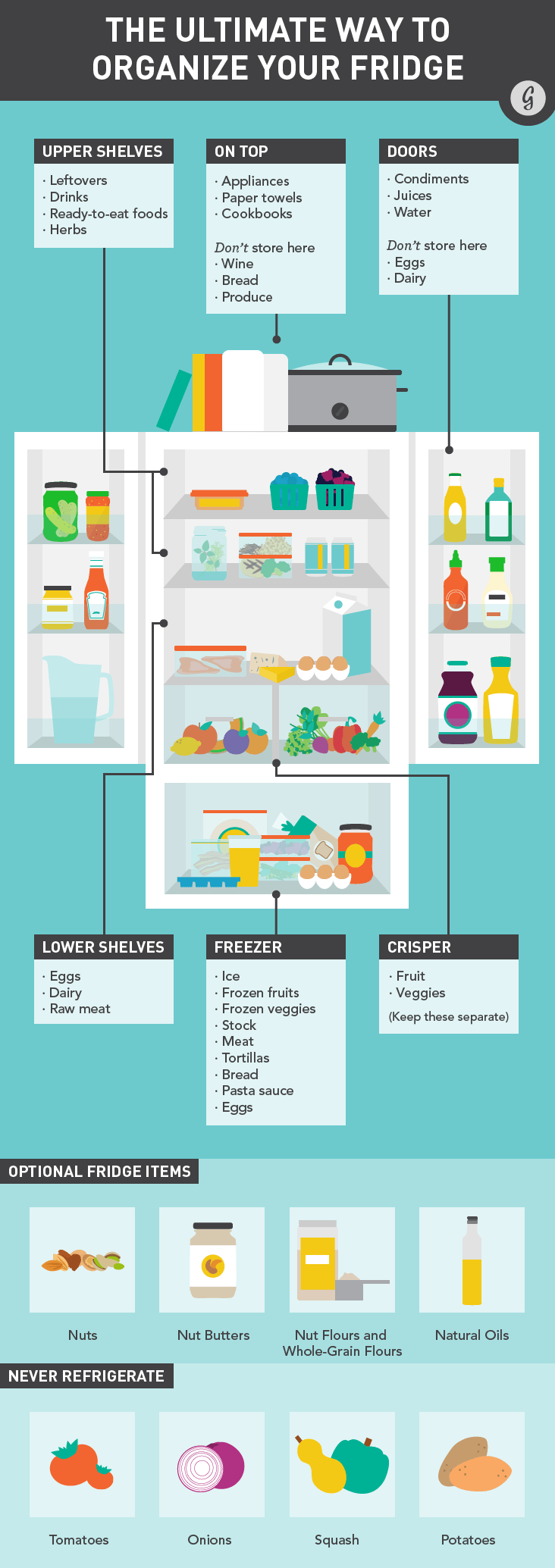 the ultimate refrigerator organization