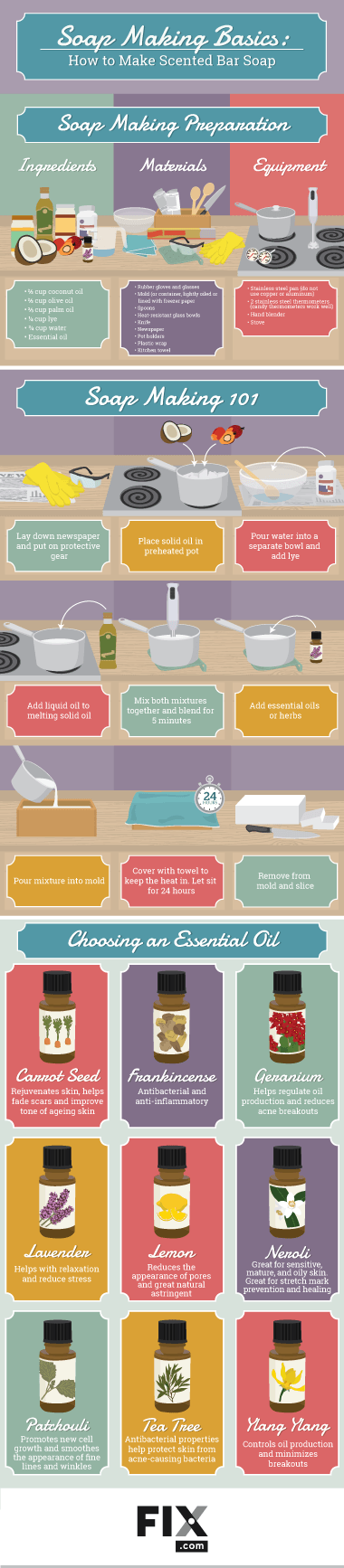 soap making basics